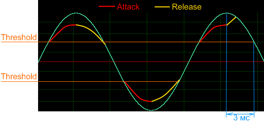 Compressor attack reliase wave.png